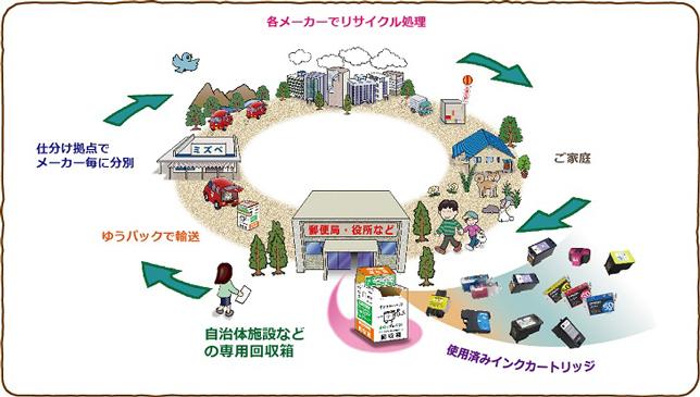 社会・地域で取り組む循環型社会づくり « 環境学習ナビ~明日の宮崎を ...