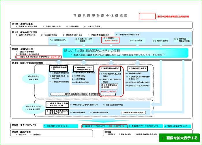 宮崎県環境計画全体構成図