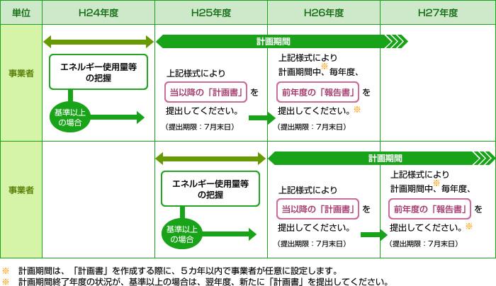 宮崎県の「温室効果ガス排出 ... : 量と単位 表 : すべての講義