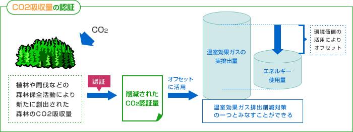CO2吸収量の認証・CO2削減量の認証・