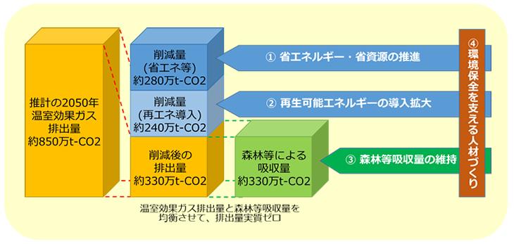 ゼロカーボン図1